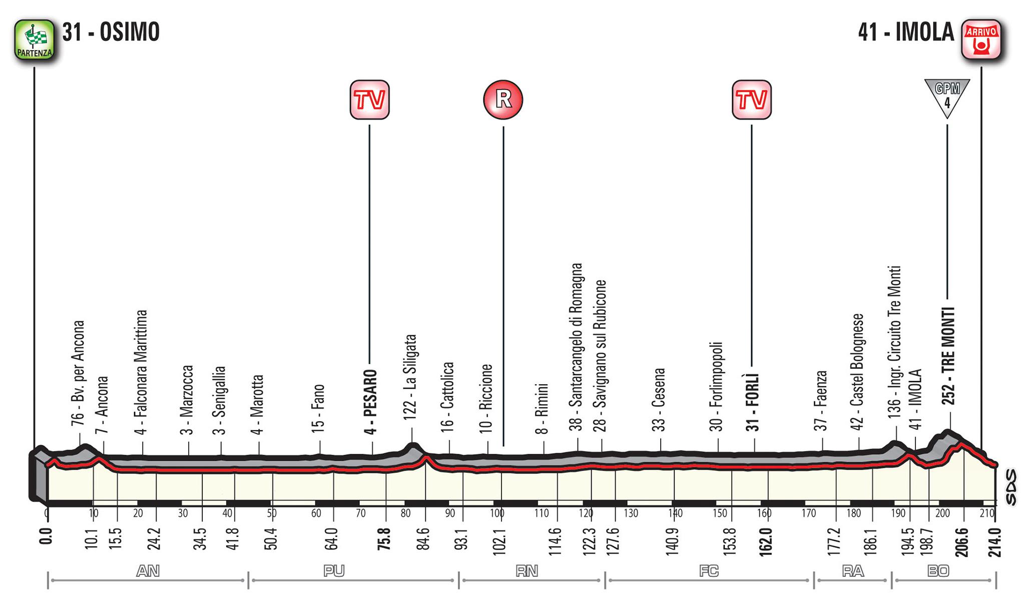 Giro 2018 tappa 12 altimetria